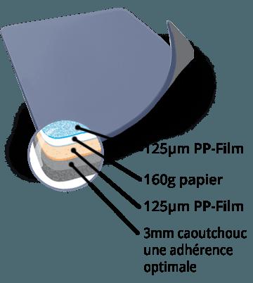Service qualitaet tapis de souris Premium
