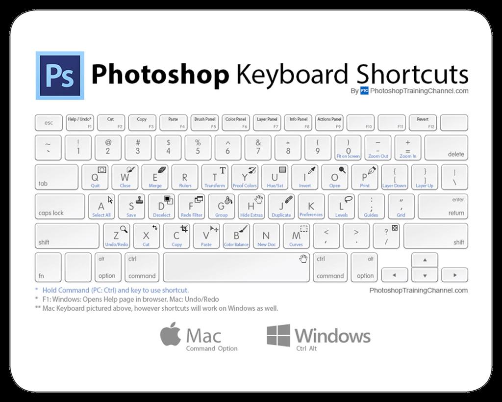 Mousepads sinnvoll nutzen. Beispielsweise mit Shortcuts